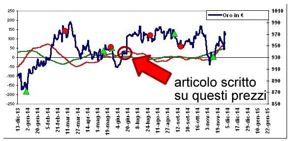 oro-euro-2Dic2014