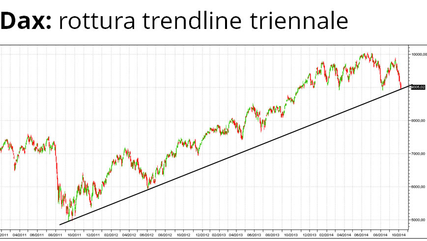 dax-trendline-3anni