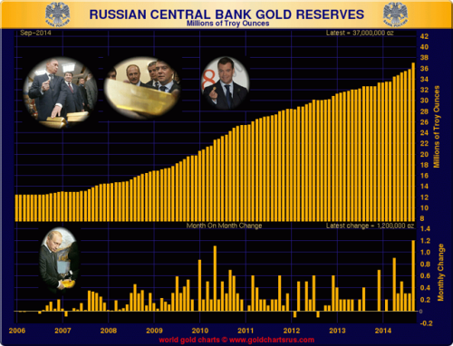 russianreservesgold