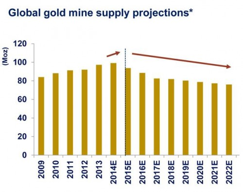 Gold fundamentals improving
