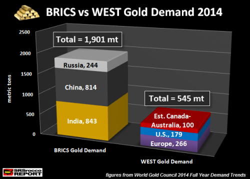 BRICSGOLDDEMAND