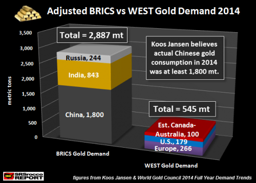 BRICSGOLDDEMANDADJUSTED