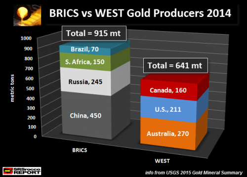 BRICSGOLDPRODUCTION2014
