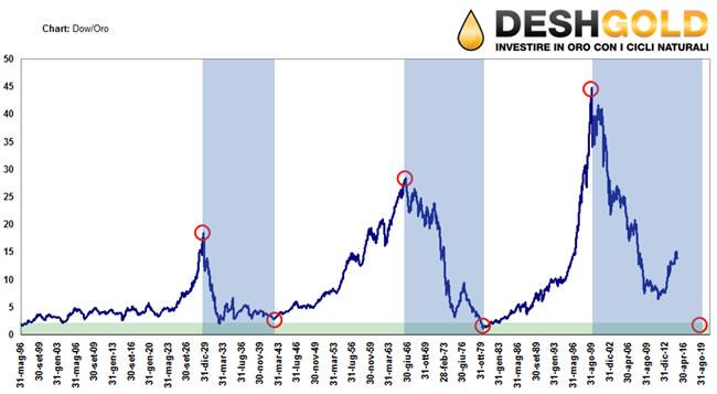 Dow-Oro-fasi-di-guerra