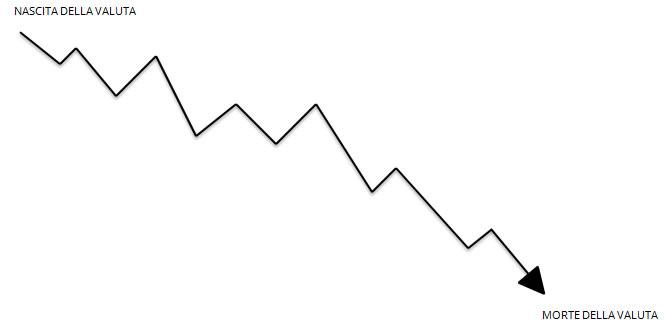 trend-valuta
