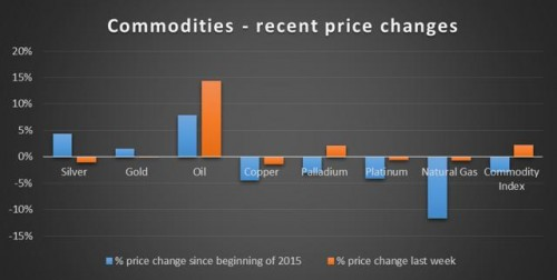 COMMODITYPRICECHANGES