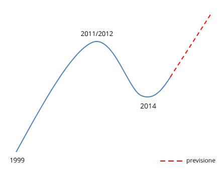 Ciclo-prezzo-oro-2001-2014