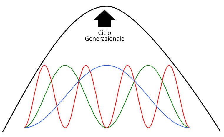 ciclo-generazionale