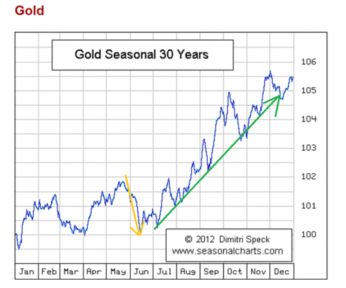 GOLDSEASONALLY
