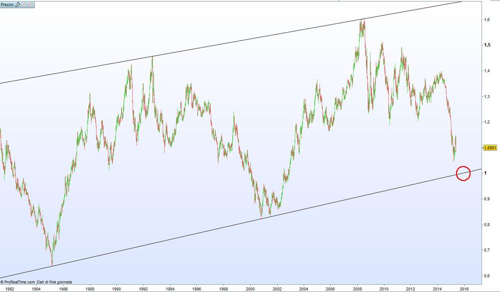 parità-euro-dollaro