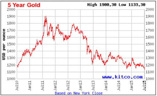 GOLD5YEARS