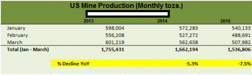 USMINEPRODUCTIONFIRSTQUARTER2015
