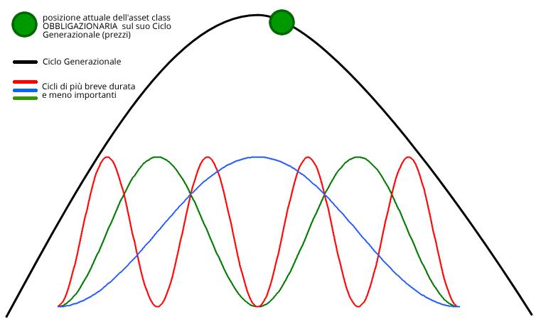 ciclo-generazionale-prezzi-titoli-di-stato