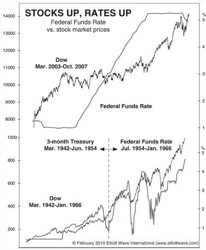 Correlazione azioni-su-e-tassi-su