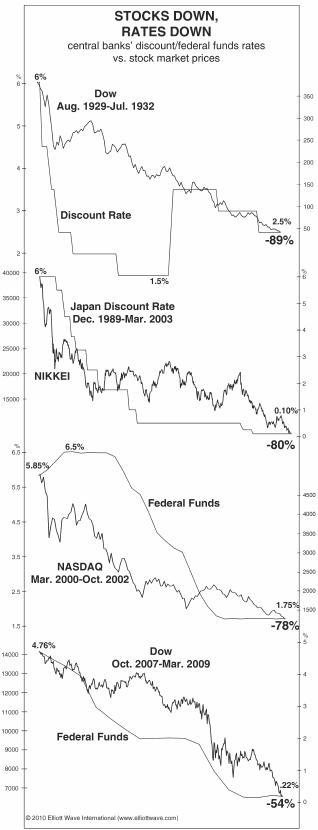 Correlazione tra tassi obbligazionari e mercato azionario