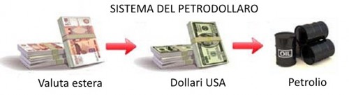 Dollars for oil