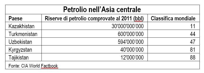 Petrolio Asia centrale