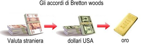 bretton-woods-agreement1