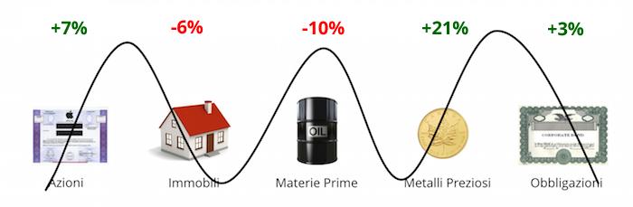 scenario di diversificazione degli investimenti 01