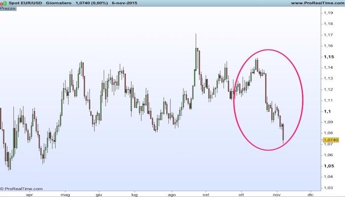 EuroDollaro-06.Nov.2015