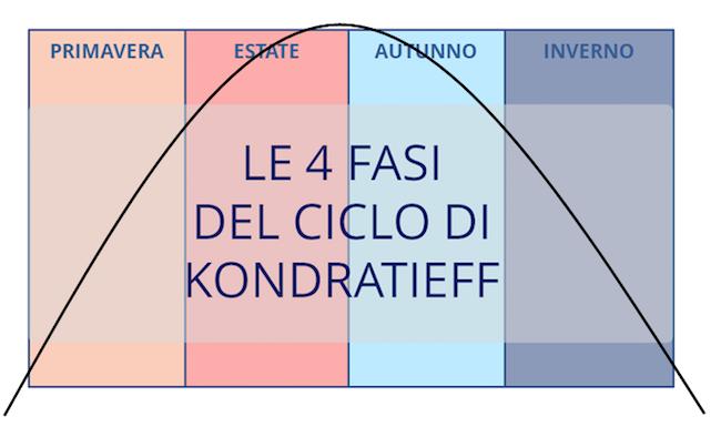 4-fasi-ciclo-kondratieff