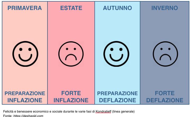 felicità-umana-durante-kondratieff
