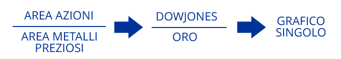 Formula per ottenere DowOro