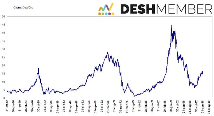 indice Dow/Oro