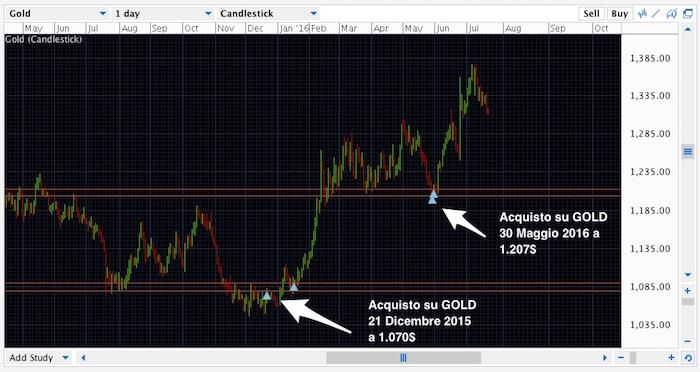Acquisto-oro-primi6mesi-2016