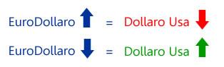 Andamento EuroDollaro con DollaroUsa