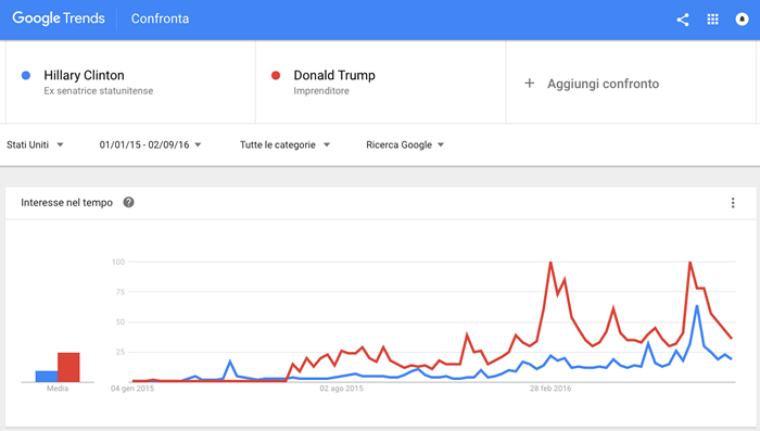 Google-Trends-Trump-Vs-Clinton