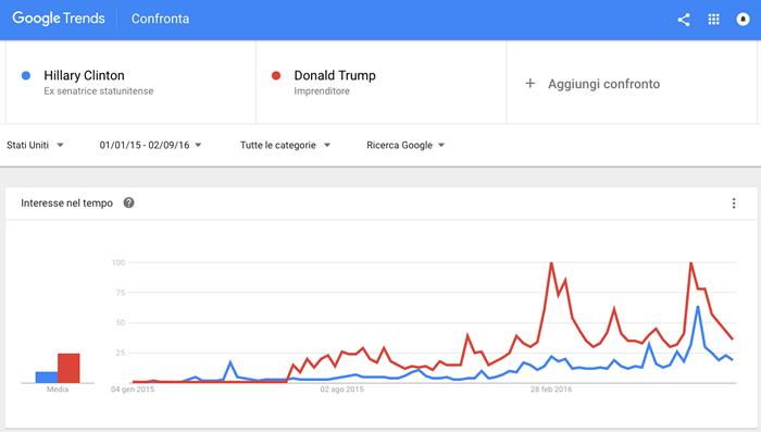 Google-Trends-Trump-Vs-Clinton