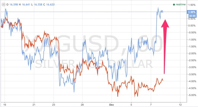 oro-vs-argento-confisca-oro-indiano