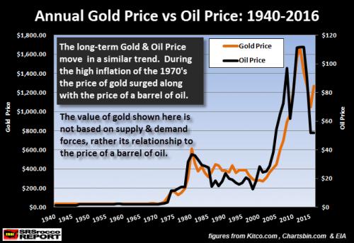 relazione-prezzo-oro-e-petrolio